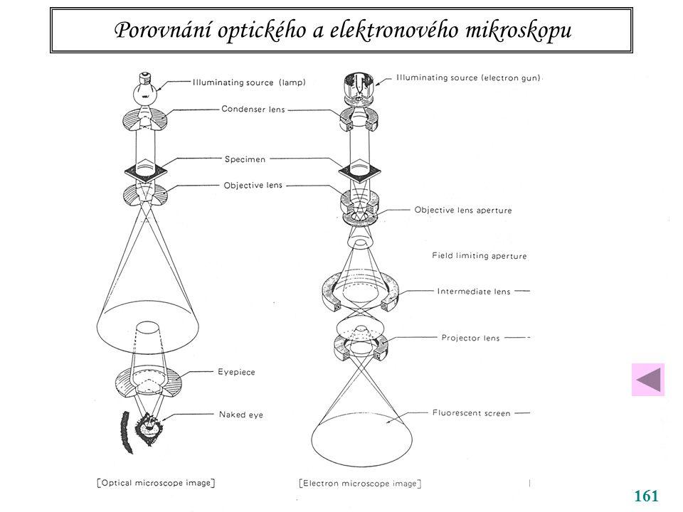Porovnání optického a elektronového mikroskopu 161