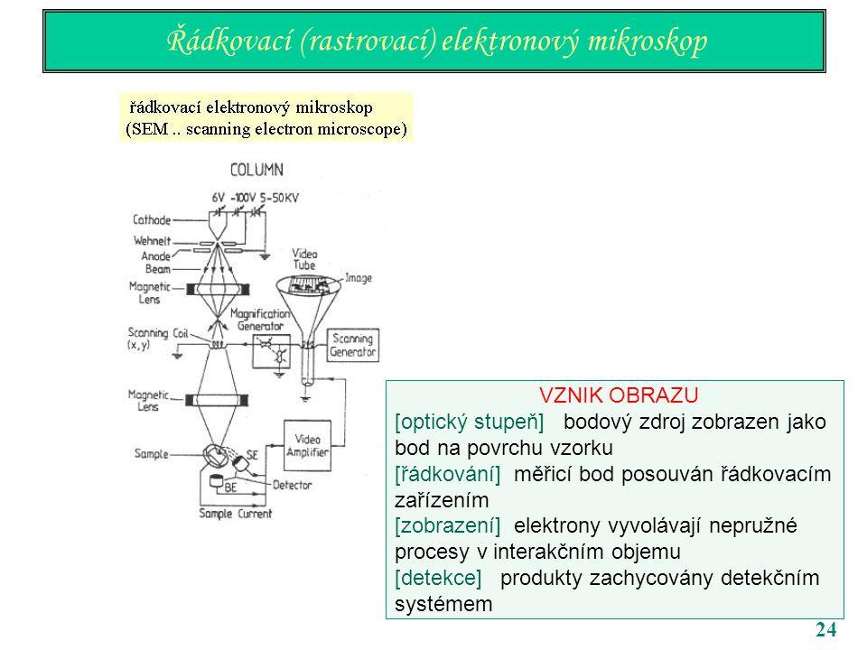 24 Řádkovací (rastrovací) elektronový mikroskop VZNIK OBRAZU [optický stupeň] bodový zdroj zobrazen jako bod na povrchu vzorku [řádkování] měřicí bod posouván řádkovacím zařízením [zobrazení] elektrony vyvolávají nepružné procesy v interakčním objemu [detekce] produkty zachycovány detekčním systémem