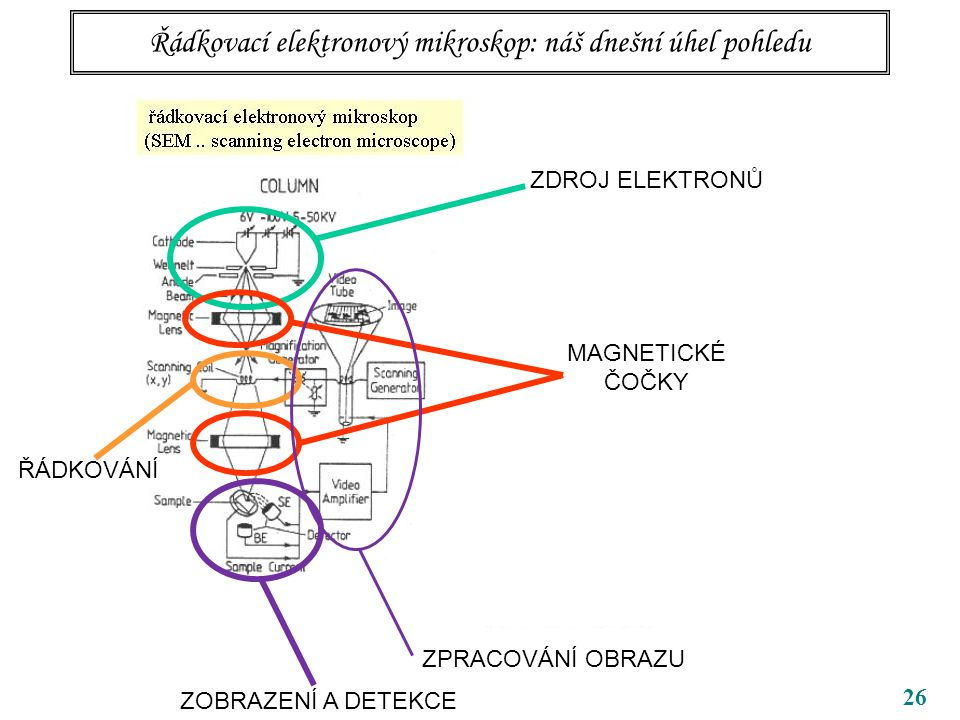 26 ZDROJ ELEKTRONŮ MAGNETICKÉ ČOČKY Řádkovací elektronový mikroskop: náš dnešní úhel pohledu ZOBRAZENÍ A DETEKCE ZPRACOVÁNÍ OBRAZU ŘÁDKOVÁNÍ