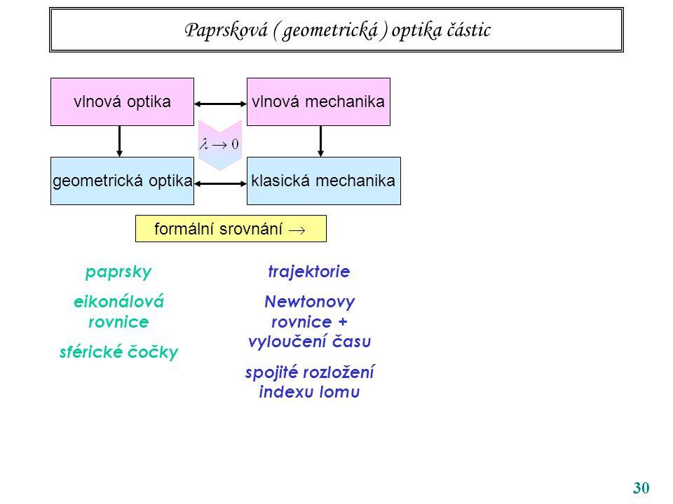 30 Paprsková ( geometrická ) optika částic vlnová optika geometrická optikaklasická mechanika vlnová mechanika formální podmínka znamená přesně ano L