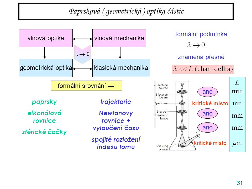 31 Paprsková ( geometrická ) optika částic vlnová optika geometrická optikaklasická mechanika vlnová mechanika formální podmínka znamená přesně ano L mm nm mm  m kritické místo vlnové délky  formální srovnání  paprsky eikonálová rovnice sférické čočky trajektorie Newtonovy rovnice + vyloučení času spojité rozložení indexu lomu
