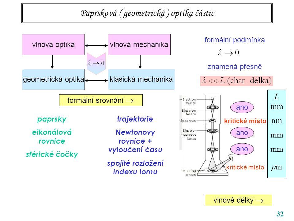 32 Paprsková ( geometrická ) optika částic vlnová optika geometrická optikaklasická mechanika vlnová mechanika formální podmínka znamená přesně ano L mm nm mm  m kritické místo vlnové délky  formální srovnání  paprsky eikonálová rovnice sférické čočky trajektorie Newtonovy rovnice + vyloučení času spojité rozložení indexu lomu vlnové délky 