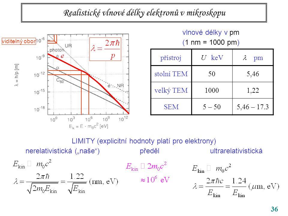 """36 Realistické vlnové délky elektronů v mikroskopu vlnové délky v pm (1 nm = 1000 pm) LIMITY (explicitní hodnoty platí pro elektrony) nerelativistická (""""naše ) předěl ultrarelativistická přístrojU keV pm stolní TEM505,46 velký TEM10001,22 SEM5 – 505,46 – 17.3 viditelný obor"""