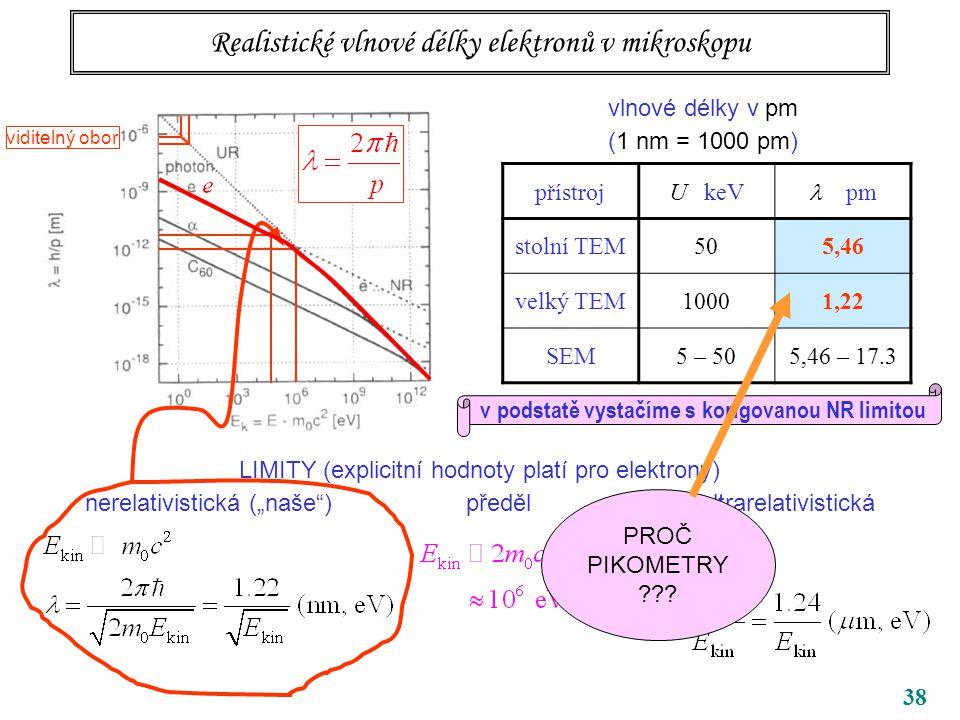 """38 Realistické vlnové délky elektronů v mikroskopu vlnové délky v pm (1 nm = 1000 pm) LIMITY (explicitní hodnoty platí pro elektrony) nerelativistická (""""naše ) předěl ultrarelativistická přístrojU keV pm stolní TEM505,46 velký TEM10001,22 SEM5 – 505,46 – 17.3 v podstatě vystačíme s korigovanou NR limitou viditelný obor PROČ PIKOMETRY ???"""