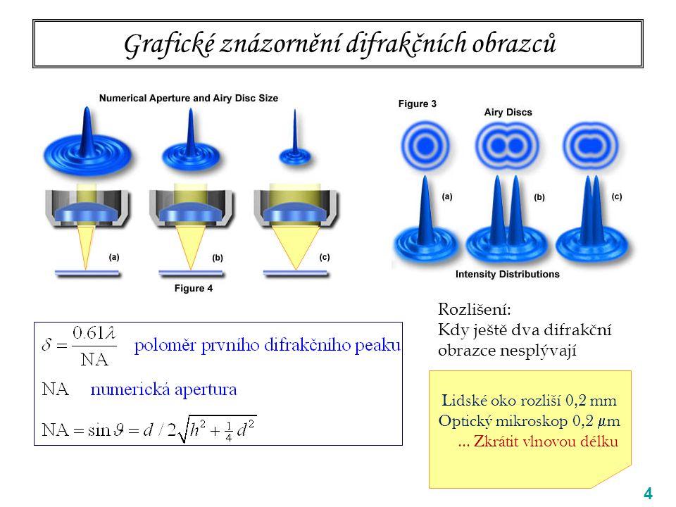 Grafické znázornění difrakčních obrazců 4 Rozlišení: Kdy ještě dva difrakční obrazce nesplývají Lidské oko rozliší 0,2 mm Optický mikroskop 0,2  m...