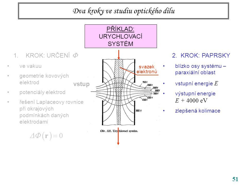 51 Dva kroky ve studiu optického dílu PŘÍKLAD: URYCHLOVACÍ SYSTÉM 1.KROK: URČENÍ  ve vakuu geometrie kovových elektrod potenciály elektrod řešení Laplaceovy rovnice při okrajových podmínkách daných elektrodami vstup 2.