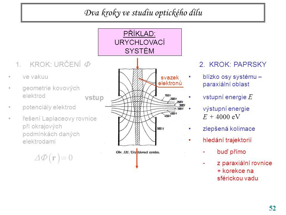 52 Dva kroky ve studiu optického dílu PŘÍKLAD: URYCHLOVACÍ SYSTÉM 1.KROK: URČENÍ  ve vakuu geometrie kovových elektrod potenciály elektrod řešení Laplaceovy rovnice při okrajových podmínkách daných elektrodami vstup 2.