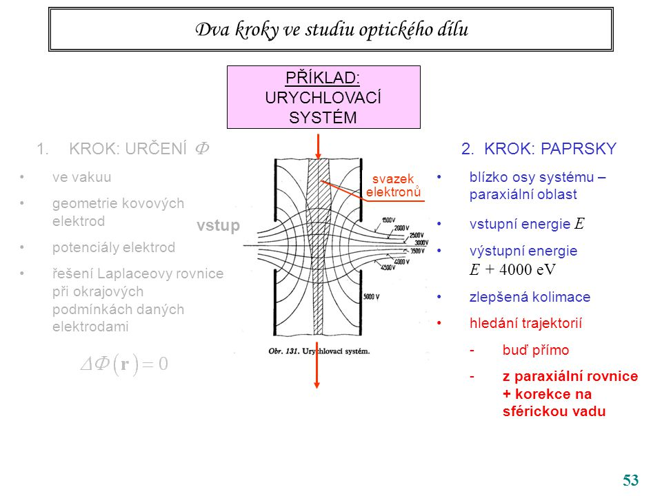 53 Dva kroky ve studiu optického dílu PŘÍKLAD: URYCHLOVACÍ SYSTÉM 1.KROK: URČENÍ  ve vakuu geometrie kovových elektrod potenciály elektrod řešení Laplaceovy rovnice při okrajových podmínkách daných elektrodami vstup 2.