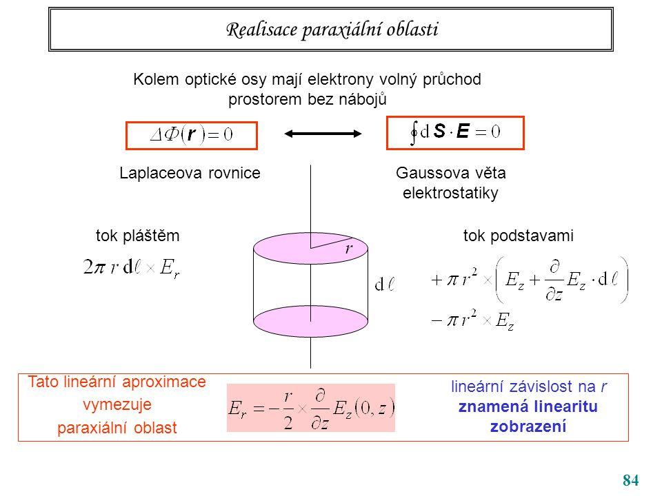 84 Realisace paraxiální oblasti r tok pláštěmtok podstavami lineární závislost na r znamená linearitu zobrazení Tato lineární aproximace vymezuje paraxiální oblast Kolem optické osy mají elektrony volný průchod prostorem bez nábojů Gaussova věta elektrostatiky Laplaceova rovnice