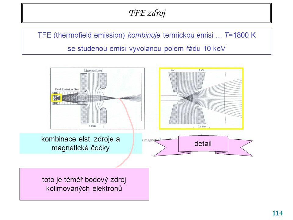 114 TFE zdroj TFE (thermofield emission) kombinuje termickou emisi... T=1800 K se studenou emisí vyvolanou polem řádu 10 keV detail kombinace elst. zd