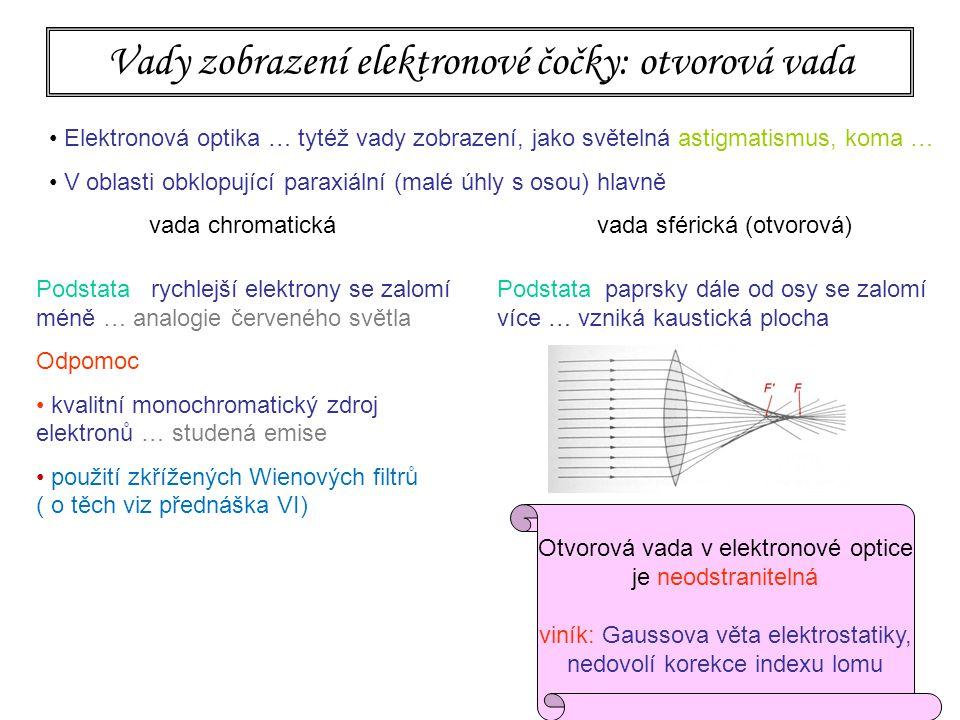 132 Vady zobrazení elektronové čočky: otvorová vada Elektronová optika … tytéž vady zobrazení, jako světelná astigmatismus, koma … V oblasti obklopující paraxiální (malé úhly s osou) hlavně vada chromatická vada sférická (otvorová) Podstata paprsky dále od osy se zalomí více … vzniká kaustická plocha Odpomoc vyclonit dostatečně úzký svazek Problémy  malá světelnost  difrakce na cloně Otvorová vada v elektronové optice je neodstranitelná viník: Gaussova věta elektrostatiky, nedovolí korekce indexu lomu Podstata rychlejší elektrony se zalomí méně … analogie červeného světla Odpomoc kvalitní monochromatický zdroj elektronů … studená emise použití zkřížených Wienových filtrů ( o těch viz přednáška VI)
