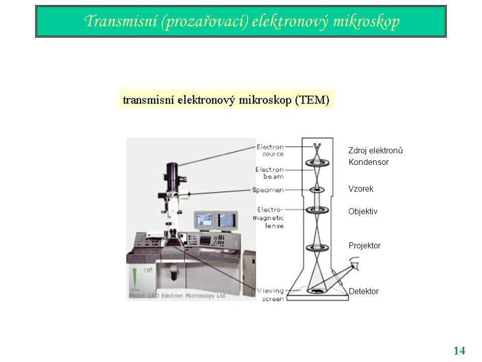 14 Transmisní (prozařovací) elektronový mikroskop Kondensor Vzorek Objektiv Projektor Detektor Zdroj elektronů