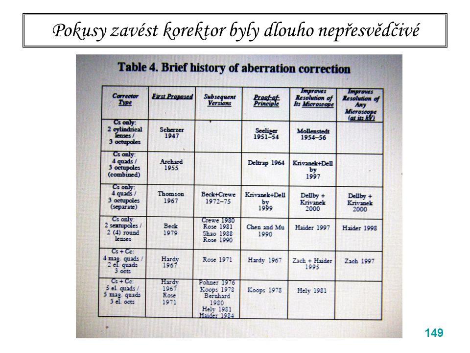 Pokusy zavést korektor byly dlouho nepřesvědčivé 149