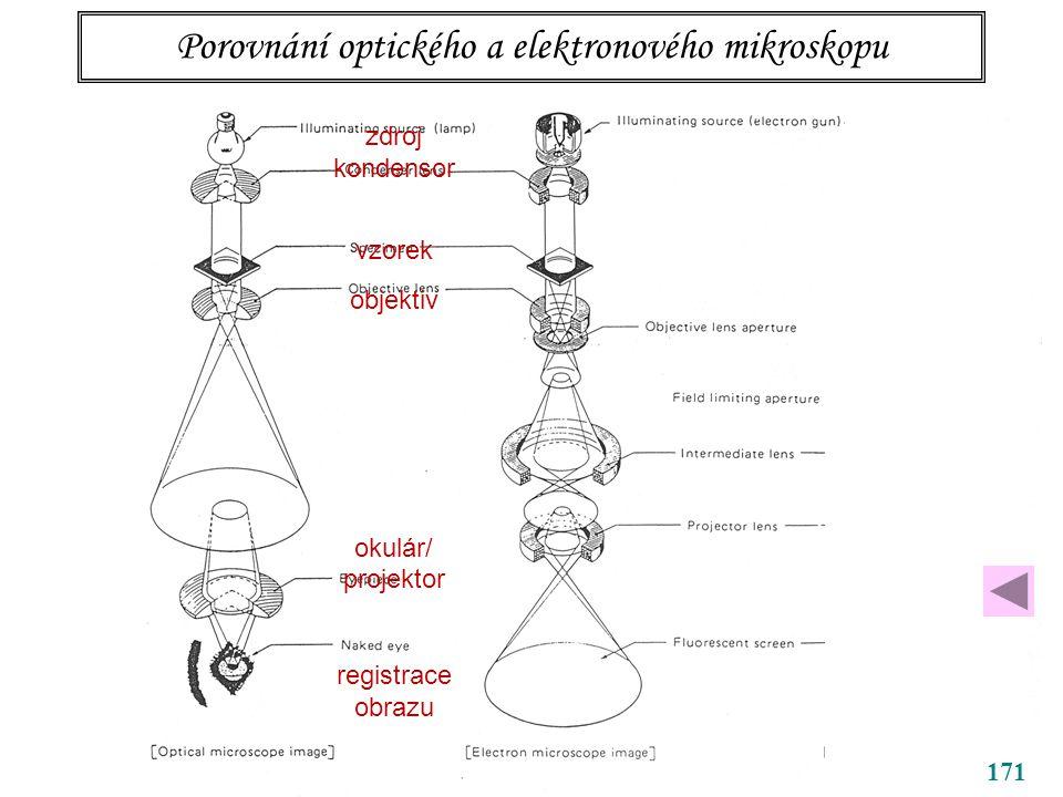 Porovnání optického a elektronového mikroskopu 171 zdroj kondensor vzorek objektiv okulár/ projektor registrace obrazu
