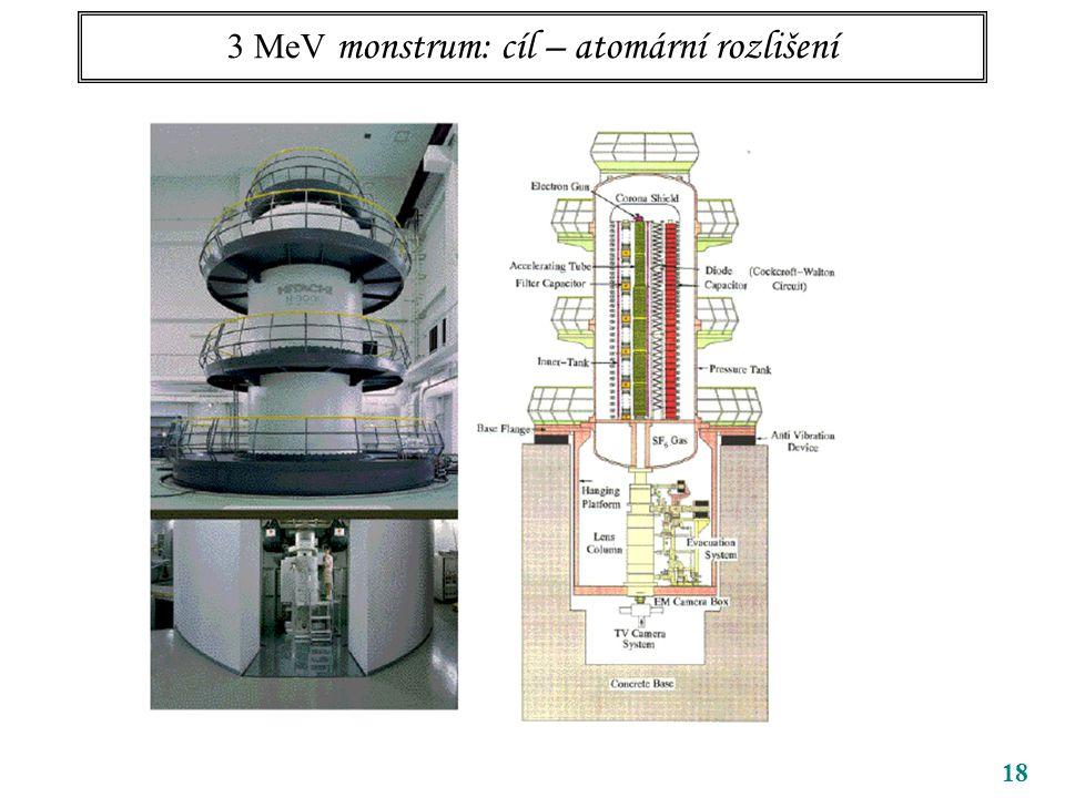 3 MeV monstrum: cíl – atomární rozlišení 18