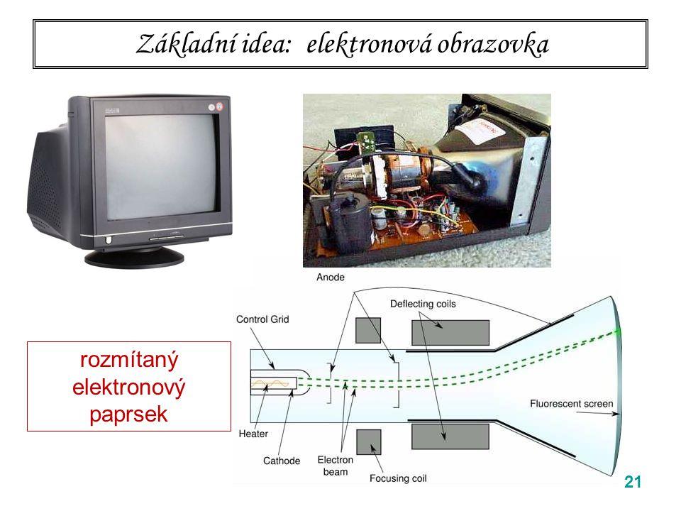 Základní idea: elektronová obrazovka 21 rozmítaný elektronový paprsek