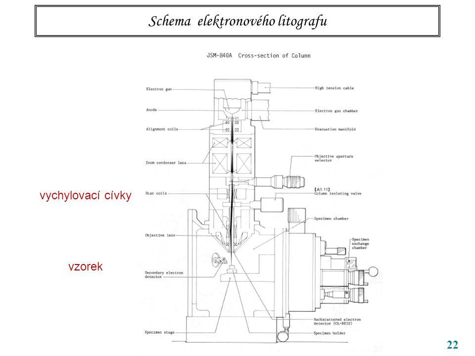 Schema elektronového litografu 22 vychylovací cívky vzorek