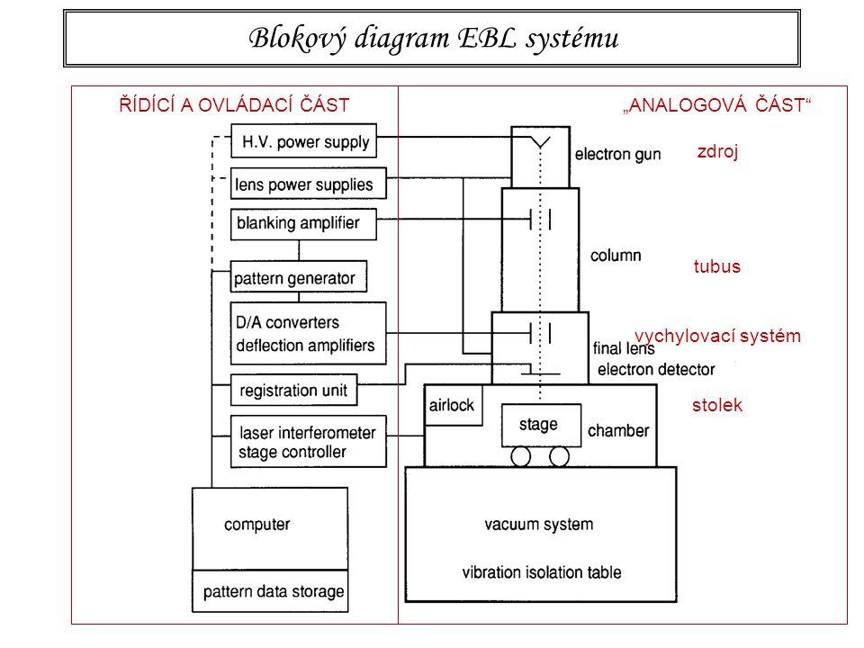 """Blokový diagram EBL systému """"ANALOGOVÁ ČÁST"""" zdroj tubus vychylovací systém stolek ŘÍDÍCÍ A OVLÁDACÍ ČÁST"""