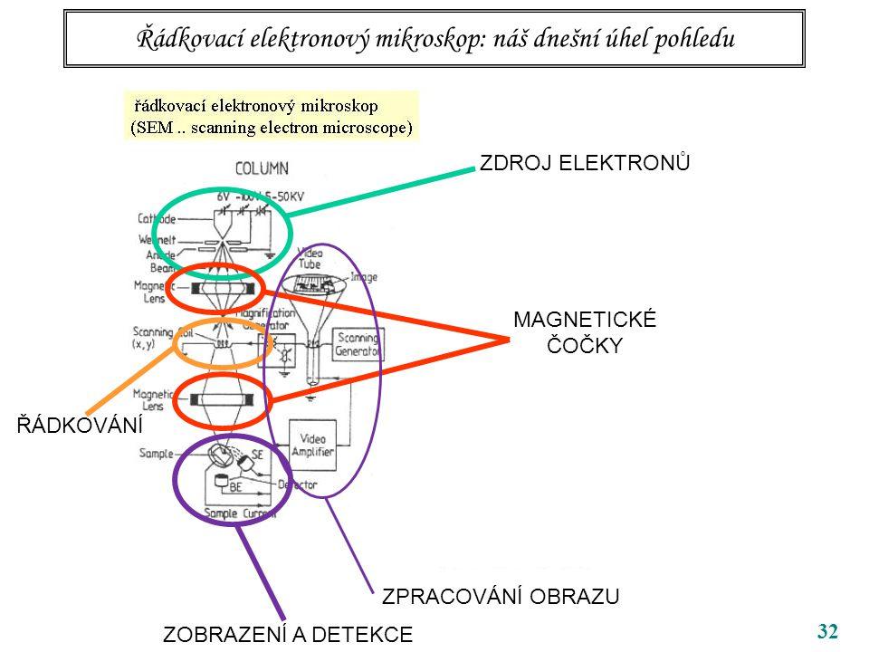 32 ZDROJ ELEKTRONŮ MAGNETICKÉ ČOČKY Řádkovací elektronový mikroskop: náš dnešní úhel pohledu ZOBRAZENÍ A DETEKCE ZPRACOVÁNÍ OBRAZU ŘÁDKOVÁNÍ