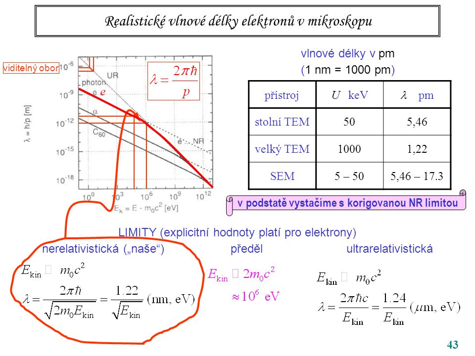 """43 Realistické vlnové délky elektronů v mikroskopu vlnové délky v pm (1 nm = 1000 pm) LIMITY (explicitní hodnoty platí pro elektrony) nerelativistická (""""naše ) předěl ultrarelativistická přístrojU keV pm stolní TEM505,46 velký TEM10001,22 SEM5 – 505,46 – 17.3 v podstatě vystačíme s korigovanou NR limitou viditelný obor"""