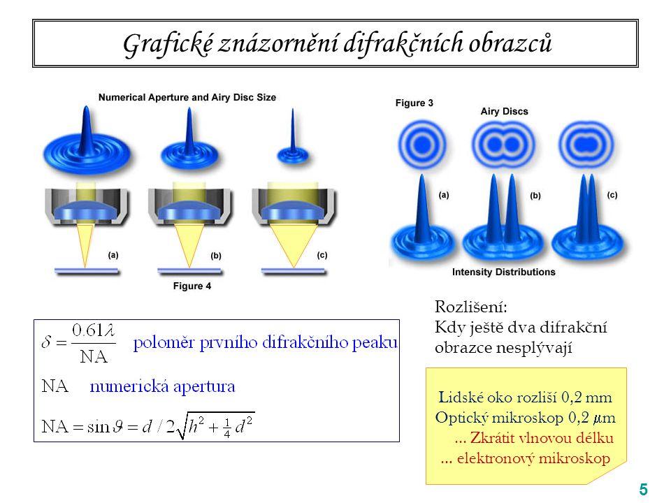 56 Dva kroky ve studiu optického dílu PŘÍKLAD: URYCHLOVACÍ SYSTÉM 1.KROK: URČENÍ  ve vakuu geometrie kovových elektrod potenciály elektrod řešení Laplaceovy rovnice při okrajových podmínkách daných elektrodami vstup siločáry ekvipotenciály 1000 V 5000 V