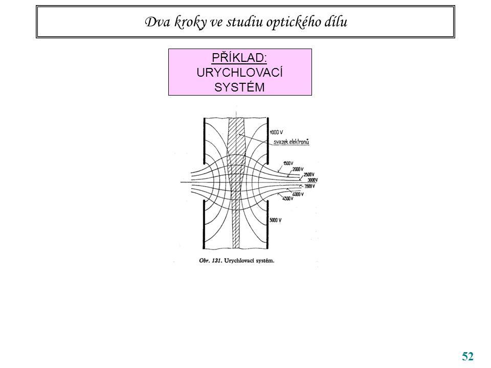 52 Dva kroky ve studiu optického dílu PŘÍKLAD: URYCHLOVACÍ SYSTÉM