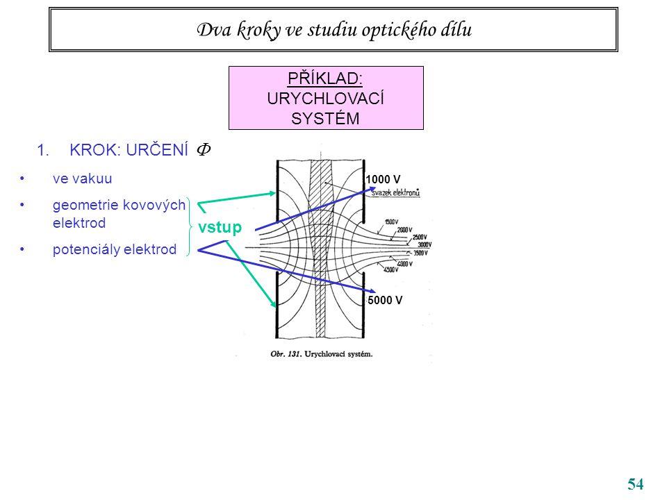 54 Dva kroky ve studiu optického dílu PŘÍKLAD: URYCHLOVACÍ SYSTÉM 1.KROK: URČENÍ  ve vakuu geometrie kovových elektrod potenciály elektrod 1000 V vstup 5000 V