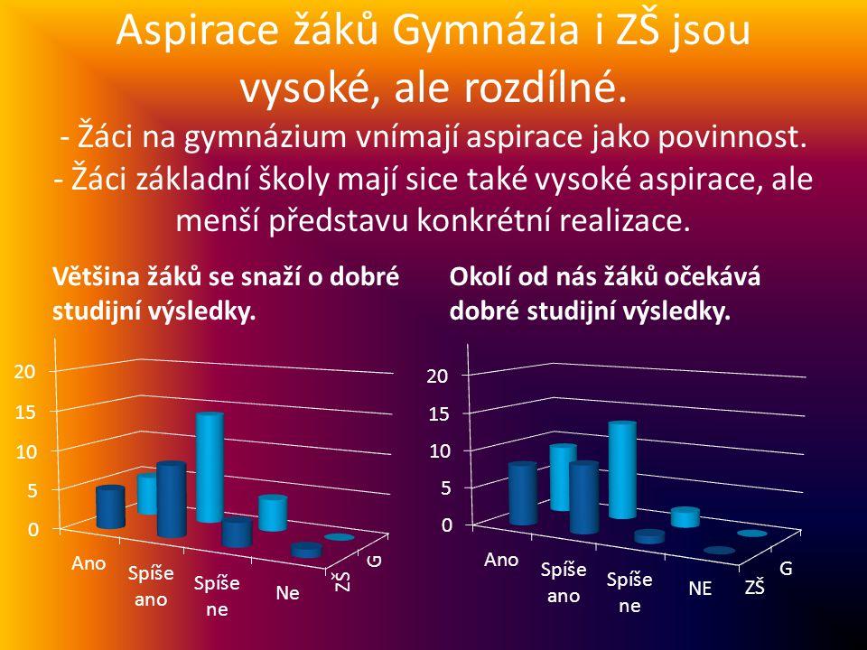 Aspirace žáků Gymnázia i ZŠ jsou vysoké, ale rozdílné.
