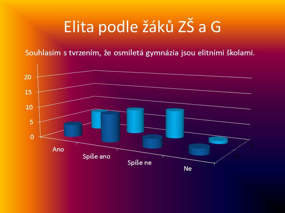 Elita podle žáků ZŠ a G Souhlasím s tvrzením, že osmiletá gymnázia jsou elitními školami.