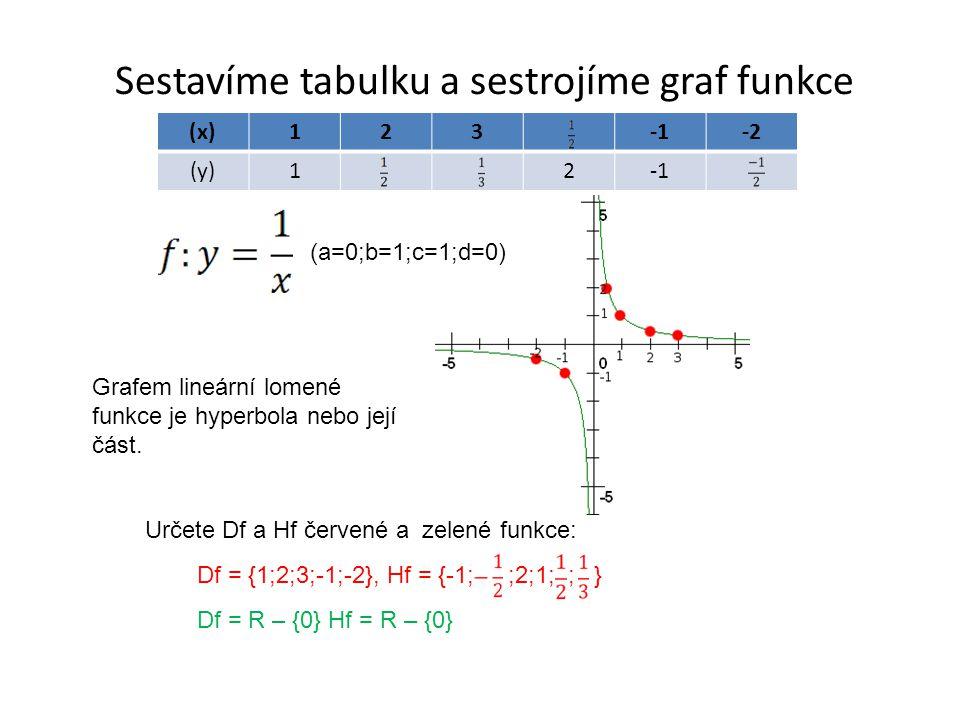 Sestavíme tabulku a sestrojíme graf funkce (x)123-2 (y)12 Určete Df a Hf červené a zelené funkce: Df = {1;2;3;-1;-2}, Hf = {-1; ;2;1; ; } Df = R – {0} Hf = R – {0} Grafem lineární lomené funkce je hyperbola nebo její část.