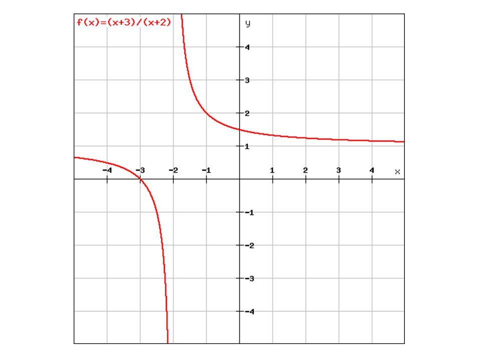 Na základě sestrojených grafů určete vlastnosti lineární lomené funkce