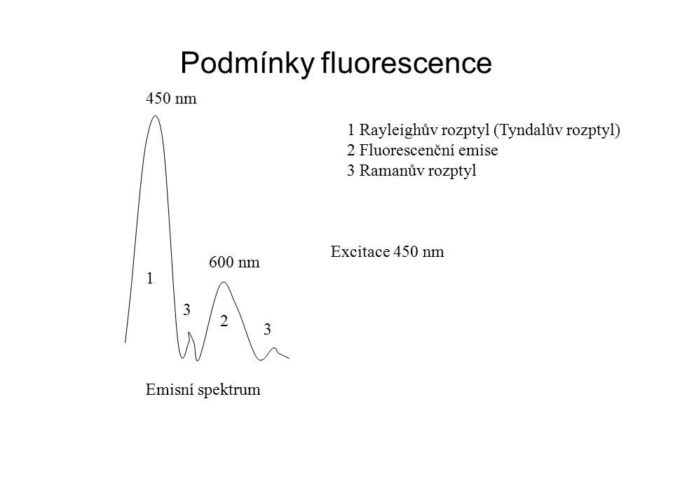 Podmínky fluorescence 1 Rayleighův rozptyl (Tyndalův rozptyl) 2 Fluorescenční emise 3 Ramanův rozptyl 1 3 2 Excitace 450 nm Emisní spektrum 450 nm 600 nm 3
