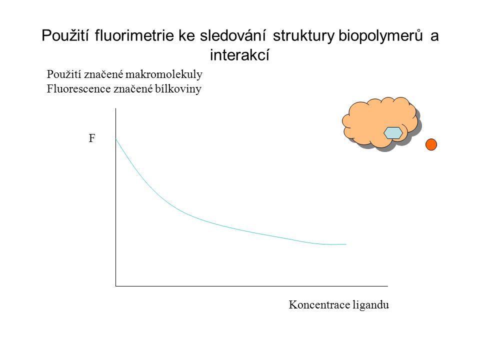 Použití fluorimetrie ke sledování struktury biopolymerů a interakcí Použití značené makromolekuly Fluorescence značené bílkoviny F Koncentrace ligandu