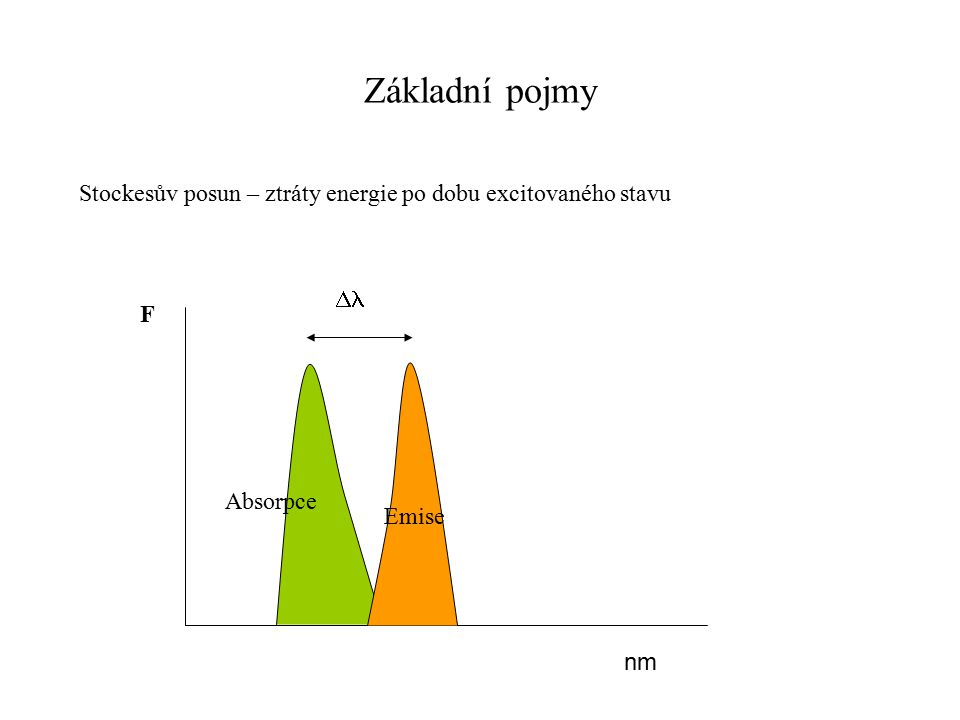 Základní pojmy Stockesův posun – ztráty energie po dobu excitovaného stavu nm  F Absorpce Emise