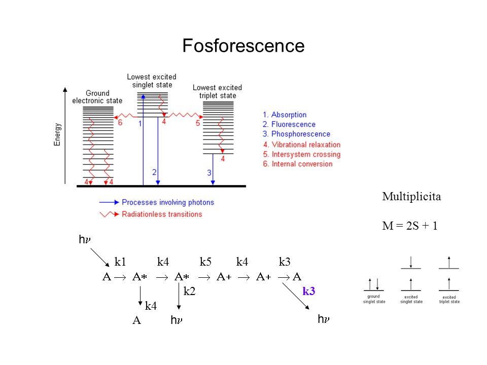 Fosforescence  k1 k4 k5 k4 k3  k2 k3 k4 A h h h Multiplicita M = 2S + 1