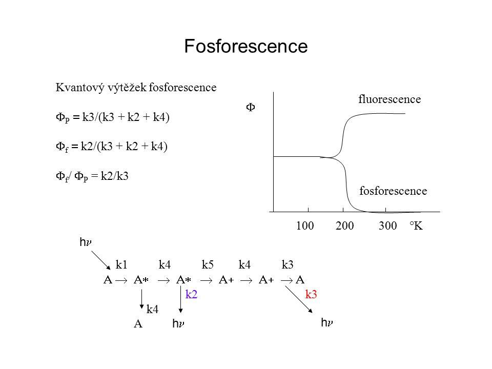 Fosforescence Kvantový výtěžek fosforescence  P  k3/(k3 + k2 + k4)  f  k2/(k3 + k2 + k4)  f /  P = k2/k3  k1 k4 k5 k4 k3  k2 k3 k4 A h h h  100 200 300 °K fluorescence fosforescence