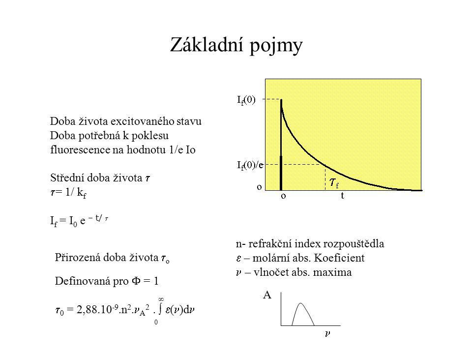 Základní pojmy Doba života excitovaného stavu Doba potřebná k poklesu fluorescence na hodnotu 1/e Io Střední doba života   = 1/ k f I f = I 0 e – t/ Přirozená doba života  o Definovaná pro  = 1 ∞  0 = 2,88.10 -9.n 2.