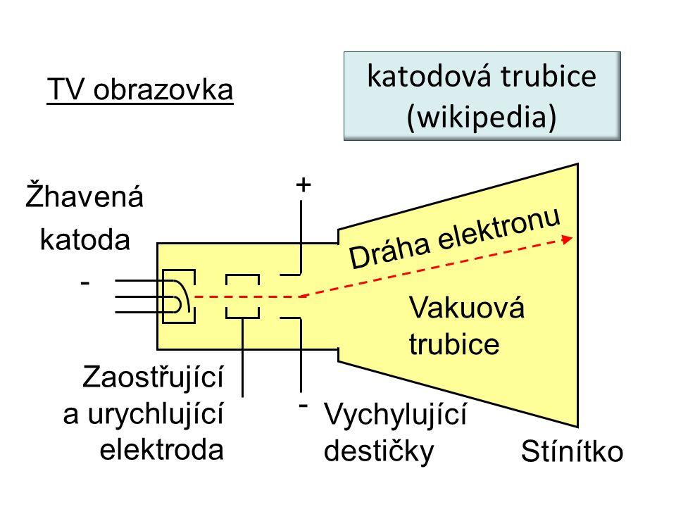 TV obrazovka + - - Žhavená katoda Zaostřující a urychlující elektroda Vychylující destičky Stínítko katodová trubice (wikipedia) Dráha elektronu Vakuo