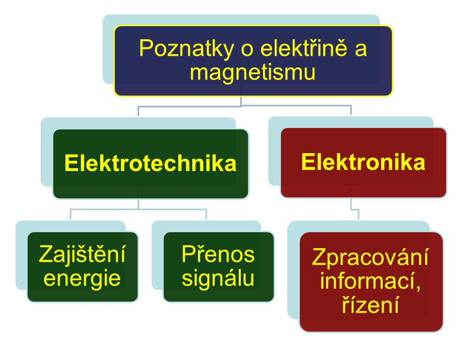 Poznatky o elektřině a magnetismu Elektrotechnika Zajištění energie Přenos signálu Elektronika Zpracování informací, řízení