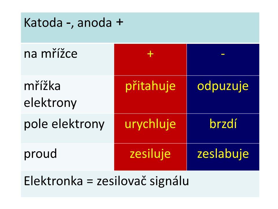 Katoda -, anoda + na mřížce+- mřížka elektrony přitahujeodpuzuje pole elektronyurychlujebrzdí proudzesilujezeslabuje Elektronka = zesilovač signálu