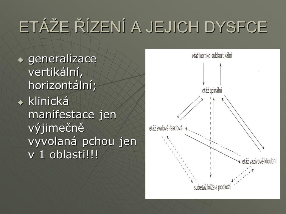 ETÁŽE ŘÍZENÍ A JEJICH DYSFCE  generalizace vertikální, horizontální;  klinická manifestace jen výjimečně vyvolaná pchou jen v 1 oblasti!!!