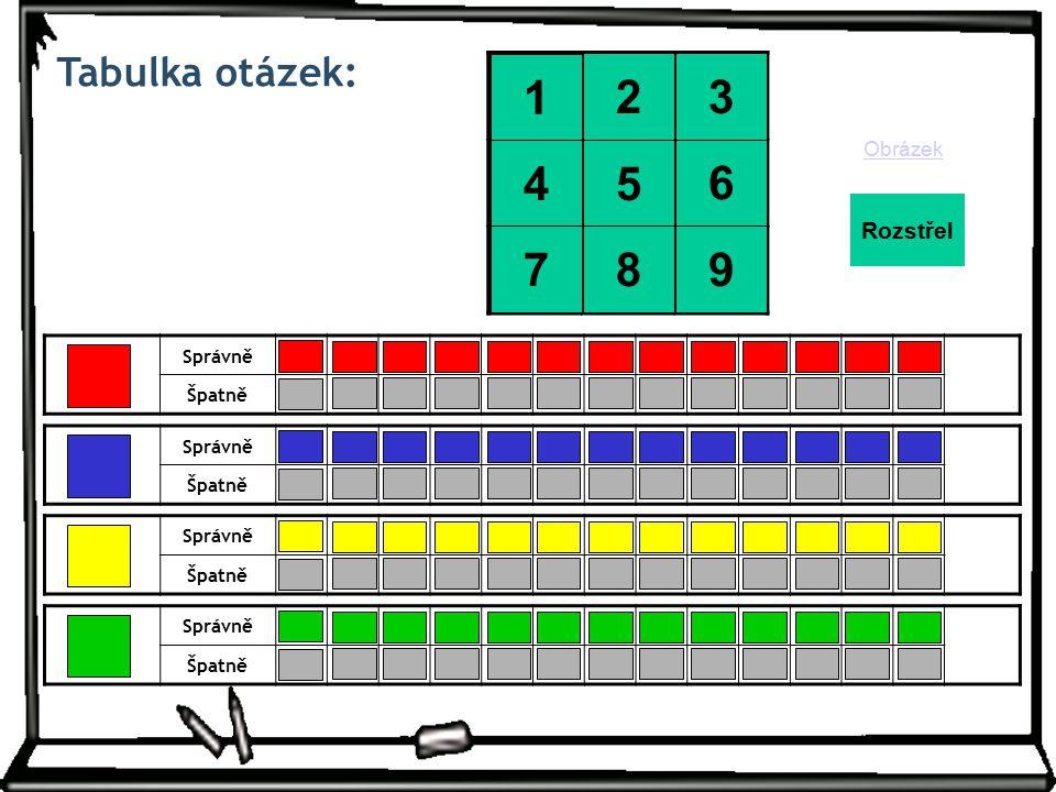 Tabulka otázek: Správně Špatně 1 2345678910111213 -2-3-4-5-6-7-8-9-10-11-12-13 Správně Špatně 1 2345678910111213 -2-3-4-5-6-7-8-9-10-11-12-13 Správně Špatně 1 2345678910111213 -2-3-4-5-6-7-8-9-10-11-12-13 Správně Špatně 1 2345678910111213 -2-3-4-5-6-7-8-9-10-11-12-13 Obrázek Rozstřel 2 5 1 8 4 7 6 9 3