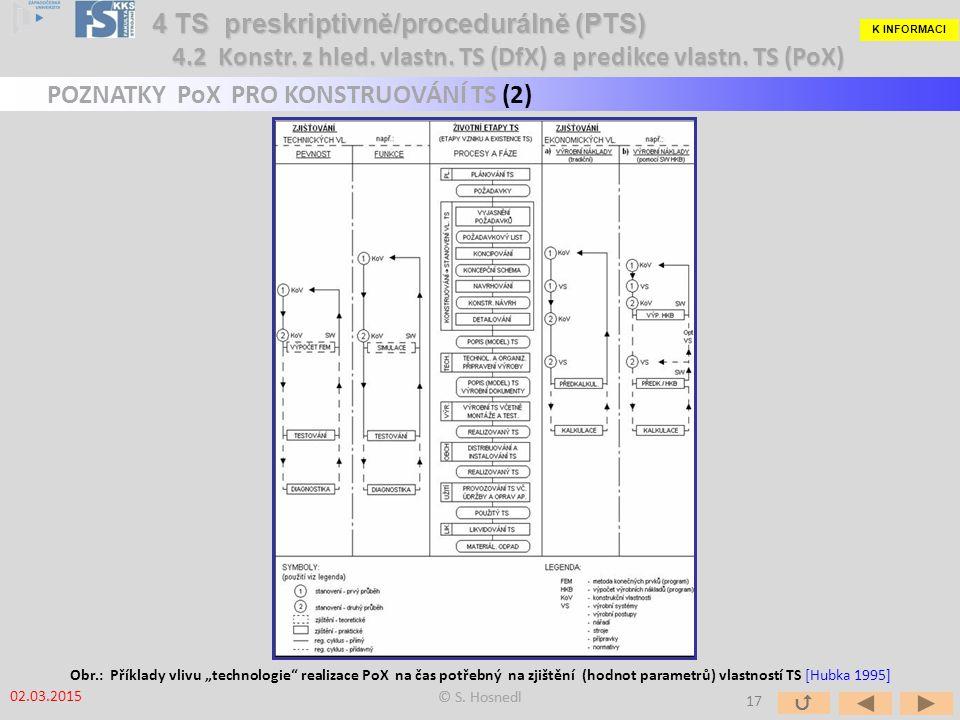 """K INFORMACI 4 TS preskriptivně/procedurálně (PTS) POZNATKY PoX PRO KONSTRUOVÁNÍ TS (2) Obr.: Příklady vlivu """"technologie realizace PoX na čas potřebný na zjištění (hodnot parametrů) vlastností TS [Hubka 1995] 02.03.2015 © S."""
