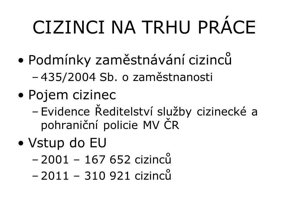 CIZINCI NA TRHU PRÁCE Podmínky zaměstnávání cizinců –435/2004 Sb.
