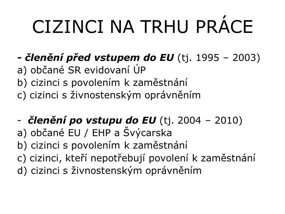 CIZINCI NA TRHU PRÁCE - členění před vstupem do EU (tj.