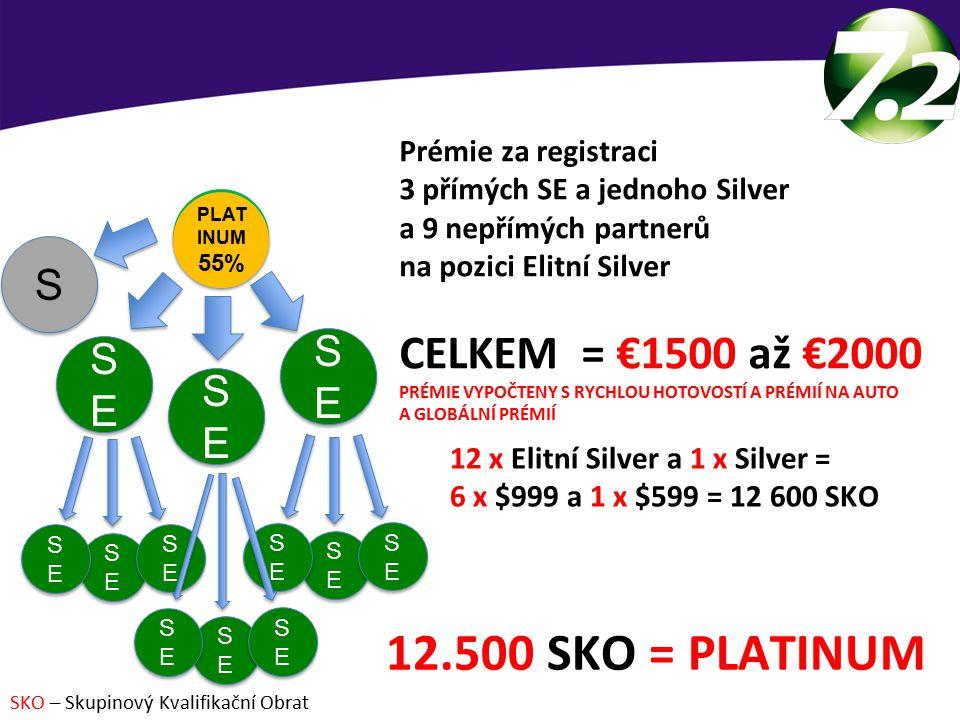 JAK BUDOVAT OBCHOD – PLATINUM Prémie za registraci 3 přímých SE a jednoho Silver a 9 nepřímých partnerů na pozici Elitní Silver CELKEM = €1500 až €2000 PRÉMIE VYPOČTENY S RYCHLOU HOTOVOSTÍ A PRÉMIÍ NA AUTO A GLOBÁLNÍ PRÉMIÍ 12 x Elitní Silver a 1 x Silver = 6 x $999 a 1 x $599 = 12 600 SKO 12.500 SKO = PLATINUM SKO – Skupinový Kvalifikační Obrat SE 45% SE 45% SESE SESE SESE SESE SESE SESE PLAT INUM 55% PLAT INUM 55% S S SESE SESE SESE SESE SESE SESE SESE SESE SESE SESE SESE SESE SESE SESE SESE SESE SESE SESE