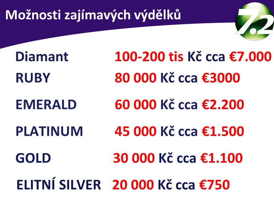 Průměrný měsíční příjem dle pozice ELITNÍ SILVER 20 000 Kč cca €750 GOLD 30 000 Kč cca €1.100 PLATINUM 45 000 Kč cca €1.500 EMERALD 60 000 Kč cca €2.200 RUBY 80 000 Kč cca €3000 Diamant 100-200 tis Kč cca €7.000 Možnosti zajímavých výdělků