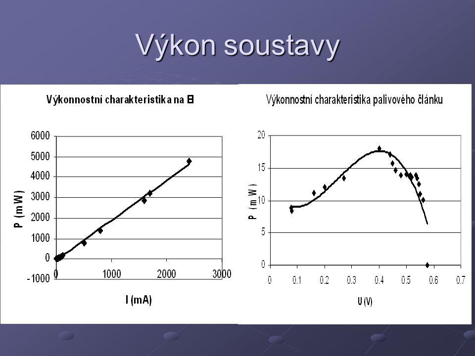 Výpočty účinnosti … účinnost elektrolyzéru … účinnost palivového článku …celková účinnost soustavy = 12,745*10 6 J/m 3 – spalné teplo =10,8*10 6 J/m3-výhřevnost