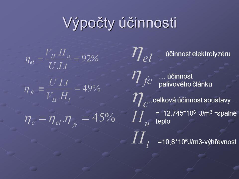 Závěr a diskuse V-A charakteristika Elektrolyzér Elektrolyzér Palivový článek Palivový článek Účinnosti: elektrolyzéru: 92% elektrolyzéru: 92% palivového článku: 49% palivového článku: 49% celková: 45% celková: 45% Příčiny nižší účinnosti: nečistoty nečistoty propustnost membrány propustnost membrány