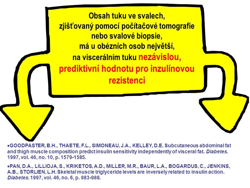  GOODPASTER, B.H., THAETE, F.L., SIMONEAU, J.A., KELLEY, D.E. Subcutaneous abdominal fat and thigh muscle composition predict insulin sensitivity ind